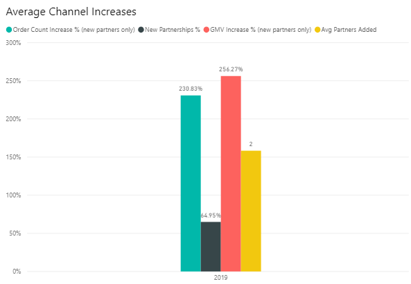 Average channel increase for brands _Logicbroker