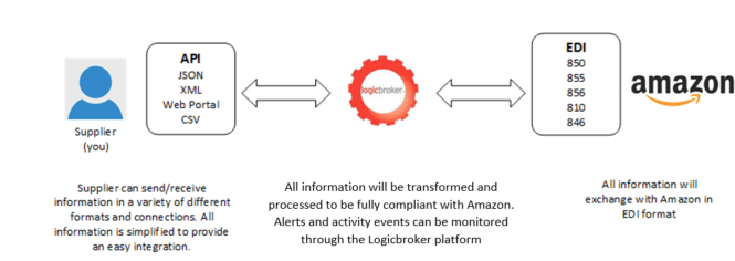 Logicbroker, Amazon integration graphic