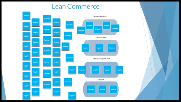 Lean Commerce_rk-546134-edited